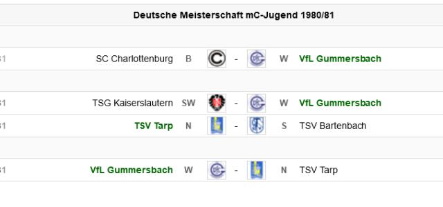 Vor 40 Jahren stand die C-Jugend/m des TSV als Süddeutscher Meister im Halbfinale der Deutschen Meisterschaft gegen den Norddeutschen Meister TSV Tarp, welches nach Hin- und Rückspiel in der Endabrechnung […]